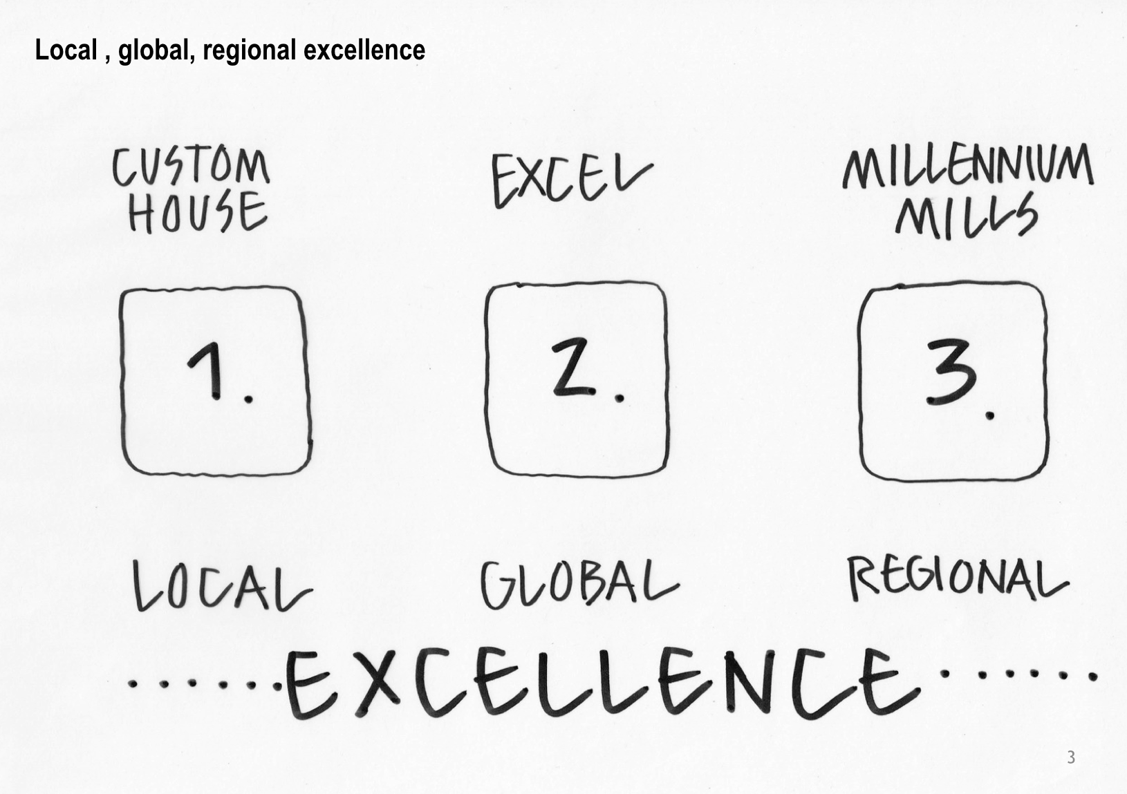 Diagram showing Custom House (local excellence), ExCeL centre (global excellence) and Millennium Mills (regional excellence)